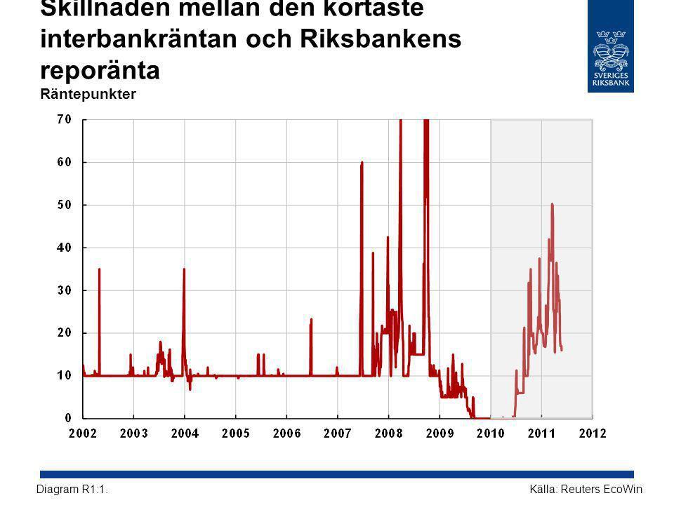 Skillnaden mellan den kortaste interbankräntan och Riksbankens reporänta Räntepunkter Källa: Reuters EcoWinDiagram R1:1.