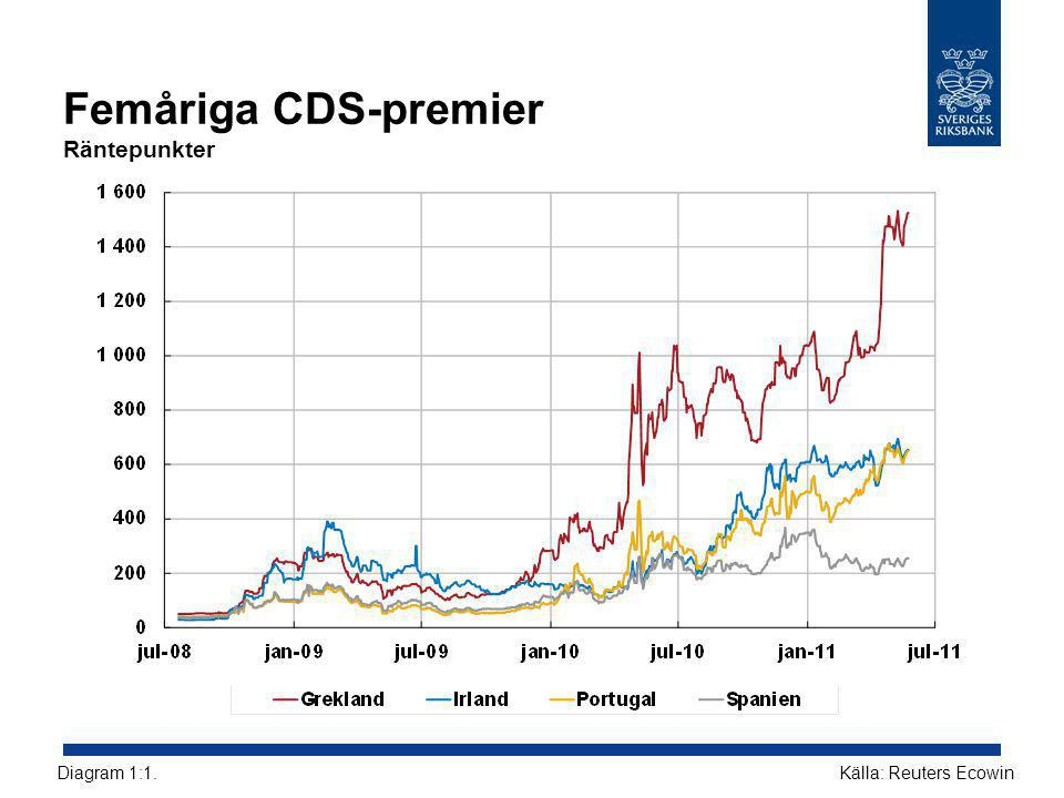 Femåriga CDS-premier Räntepunkter Källa: Reuters EcowinDiagram 1:1.