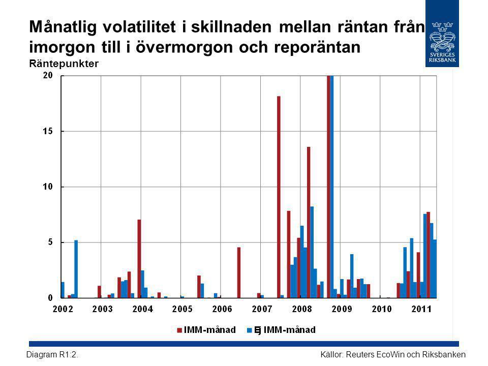 Månatlig volatilitet i skillnaden mellan räntan från imorgon till i övermorgon och reporäntan Räntepunkter Källor: Reuters EcoWin och RiksbankenDiagram R1:2.