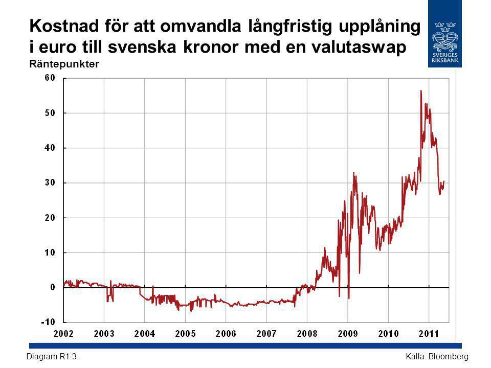 Kostnad för att omvandla långfristig upplåning i euro till svenska kronor med en valutaswap Räntepunkter Källa: BloombergDiagram R1:3.