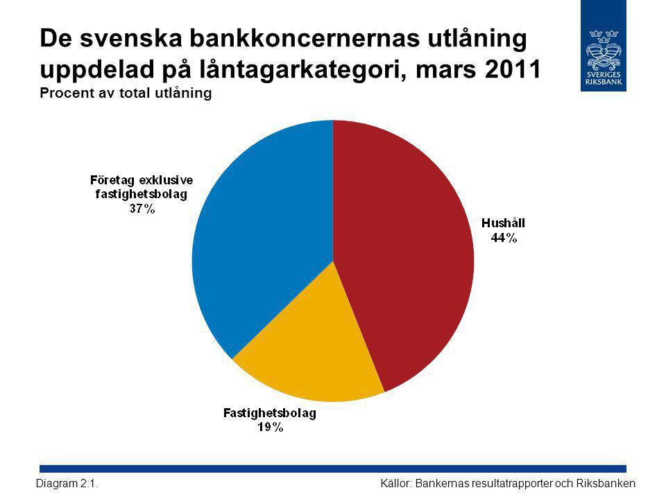 De svenska bankkoncernernas utlåning uppdelad på låntagarkategori, mars 2011 Procent av total utlåning Källor: Bankernas resultatrapporter och RiksbankenDiagram 2:1.