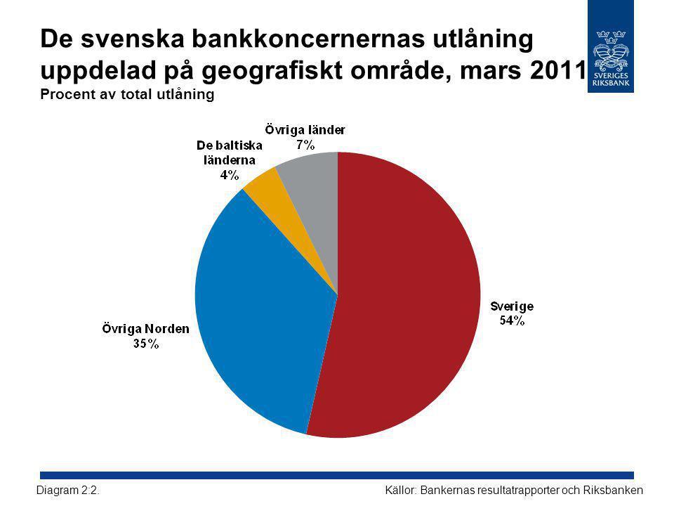 De svenska bankkoncernernas utlåning uppdelad på geografiskt område, mars 2011 Procent av total utlåning Källor: Bankernas resultatrapporter och RiksbankenDiagram 2:2.