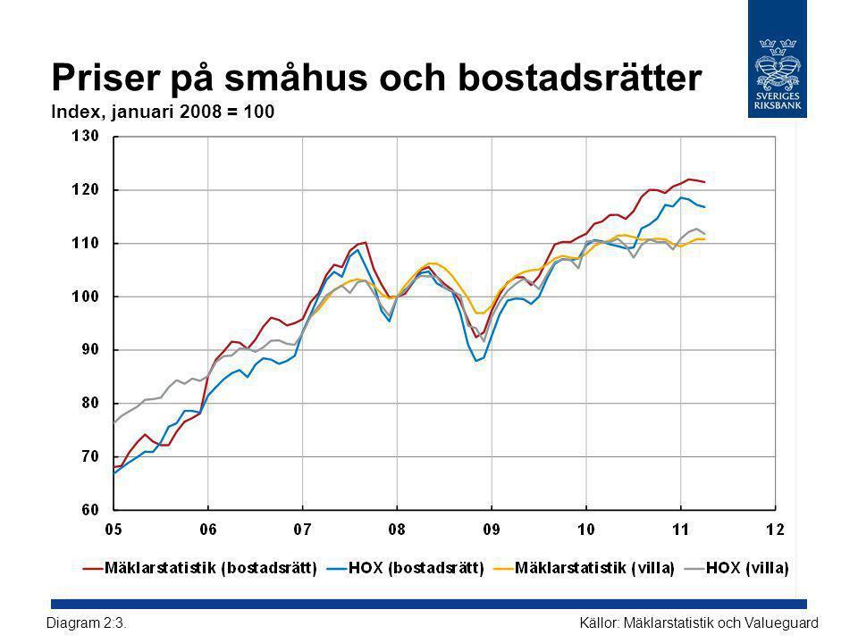 Priser på småhus och bostadsrätter Index, januari 2008 = 100 Källor: Mäklarstatistik och ValueguardDiagram 2:3.
