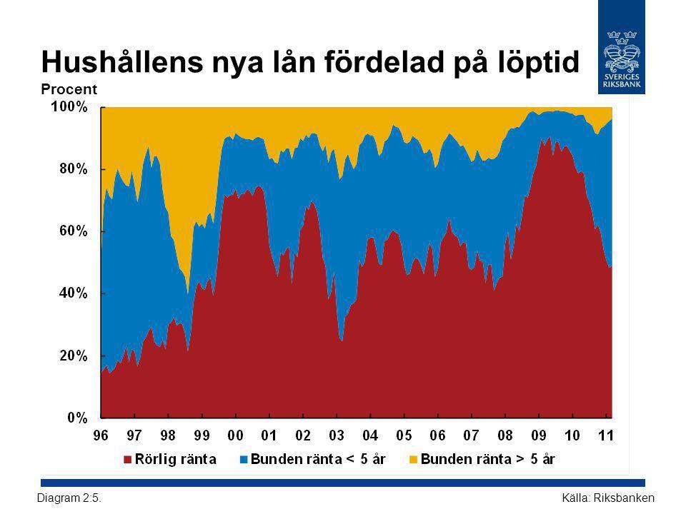 Hushållens nya lån fördelad på löptid Procent Källa: RiksbankenDiagram 2:5.