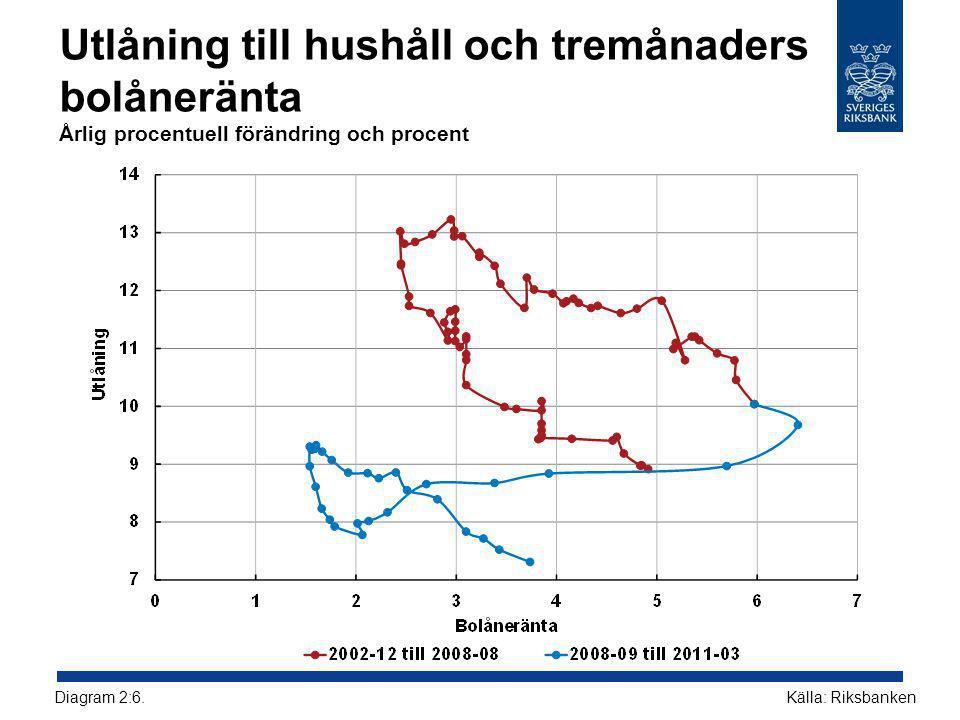 Utlåning till hushåll och tremånaders bolåneränta Årlig procentuell förändring och procent Källa: RiksbankenDiagram 2:6.