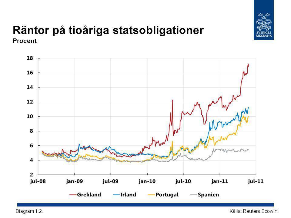 Räntor på tioåriga statsobligationer Procent Källa: Reuters EcowinDiagram 1:2.