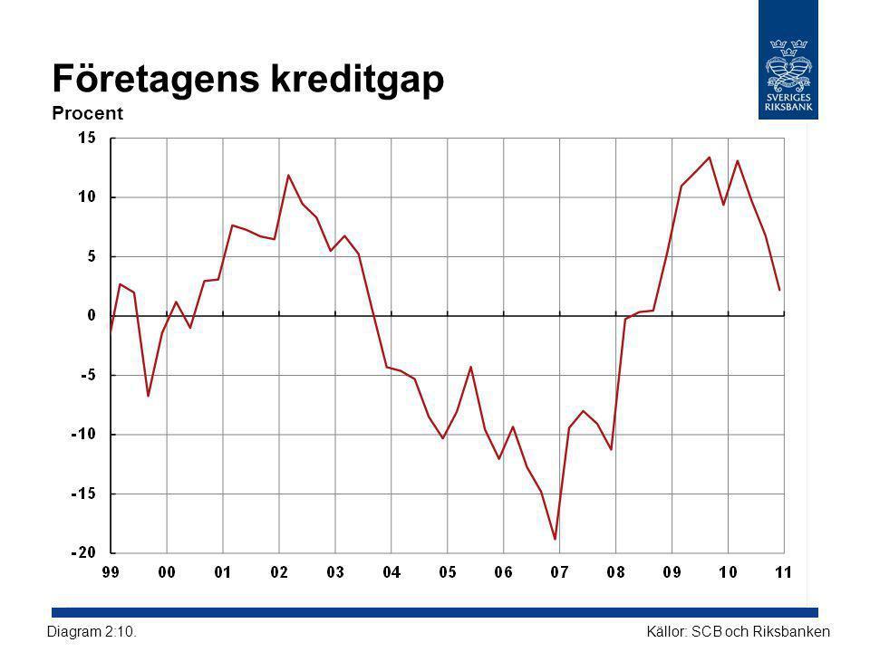 Företagens kreditgap Procent Källor: SCB och RiksbankenDiagram 2:10.