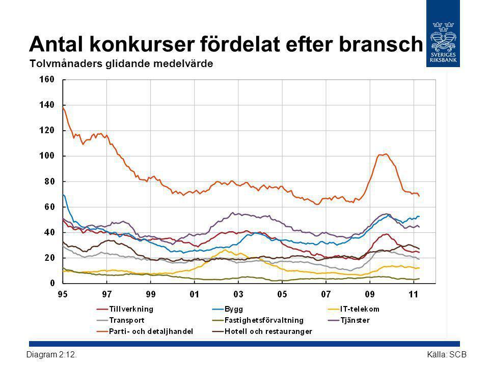 Antal konkurser fördelat efter bransch Tolvmånaders glidande medelvärde Källa: SCBDiagram 2:12.