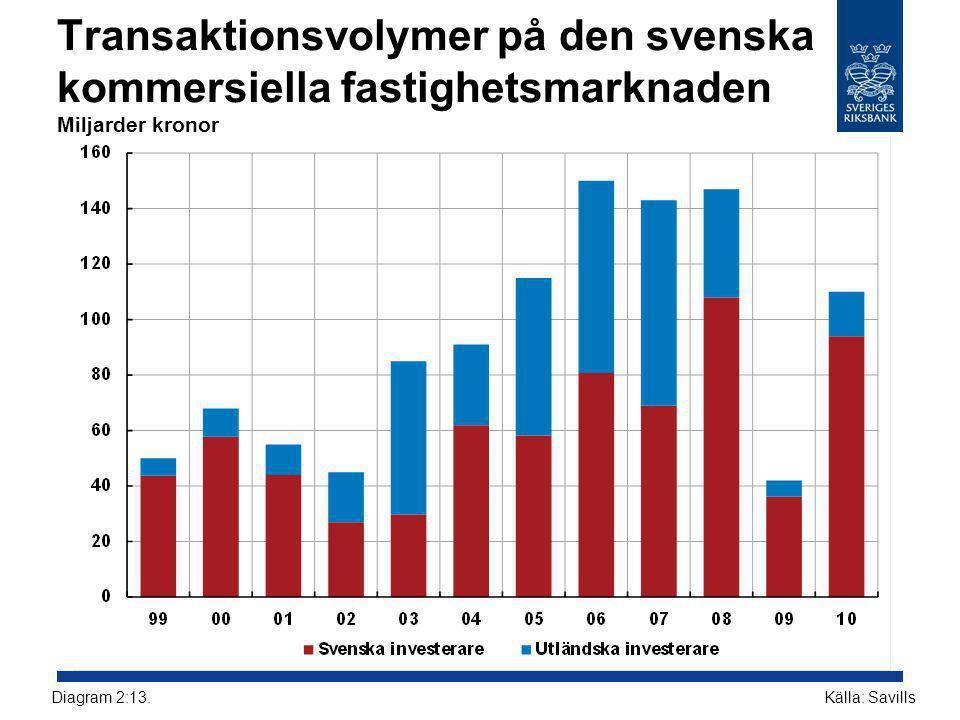 Transaktionsvolymer på den svenska kommersiella fastighetsmarknaden Miljarder kronor Källa: SavillsDiagram 2:13.