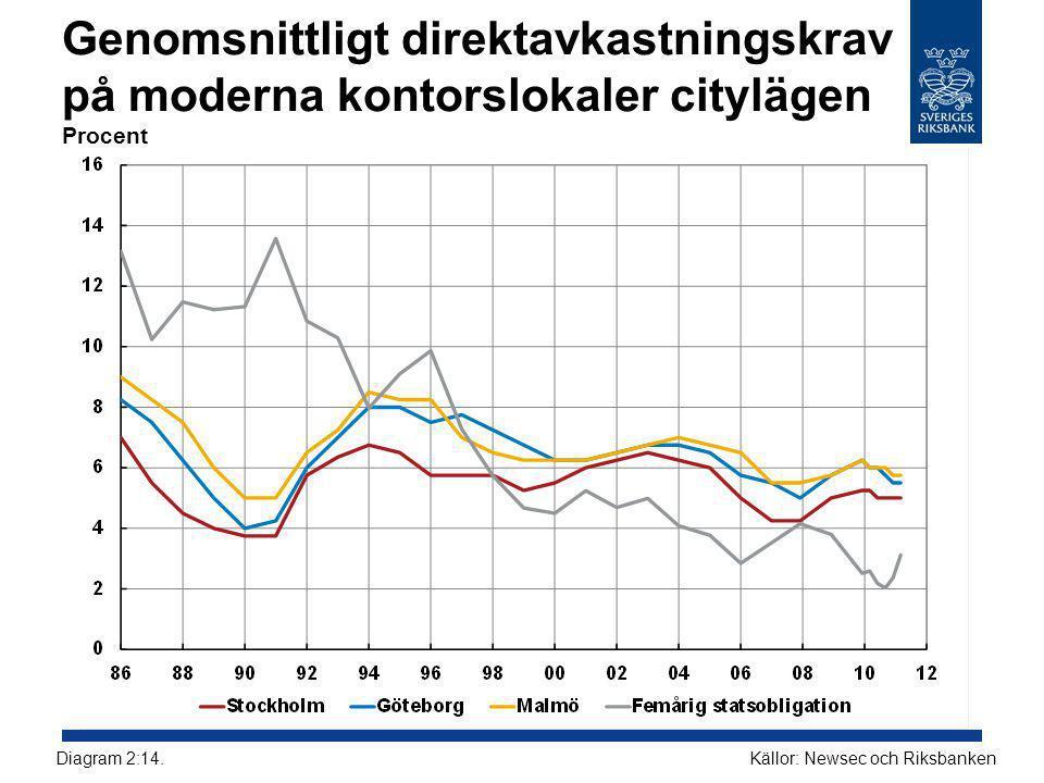Genomsnittligt direktavkastningskrav på moderna kontorslokaler citylägen Procent Källor: Newsec och RiksbankenDiagram 2:14.