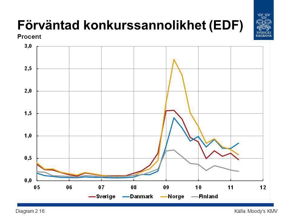 Förväntad konkurssannolikhet (EDF) Procent Källa: Moody s KMVDiagram 2:16.