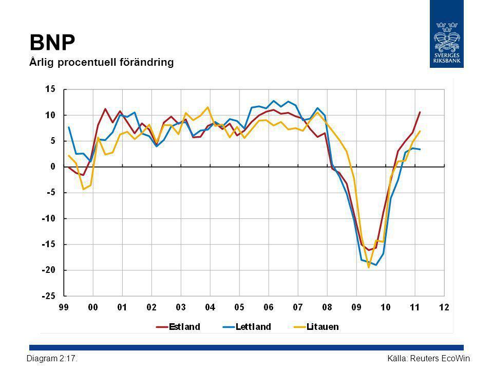 BNP Årlig procentuell förändring Källa: Reuters EcoWinDiagram 2:17.