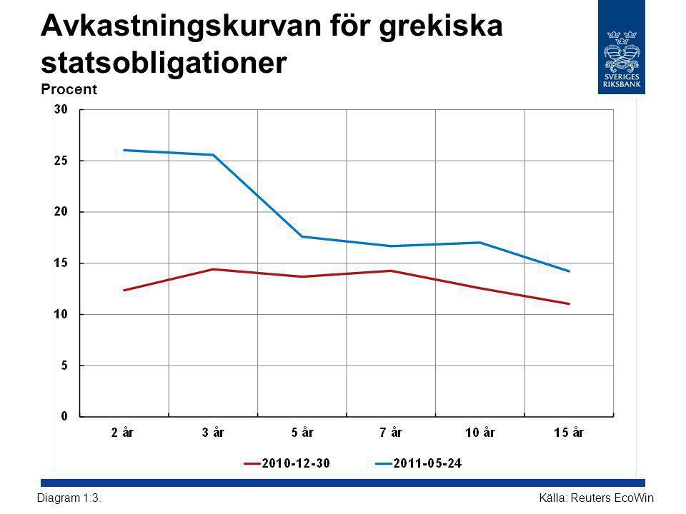 Avkastningskurvan för grekiska statsobligationer Procent Källa: Reuters EcoWinDiagram 1:3.