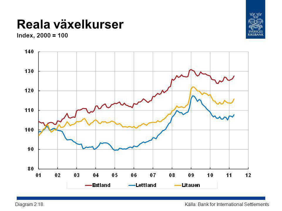 Reala växelkurser Index, 2000 = 100 Källa: Bank for International SettlementsDiagram 2:18.