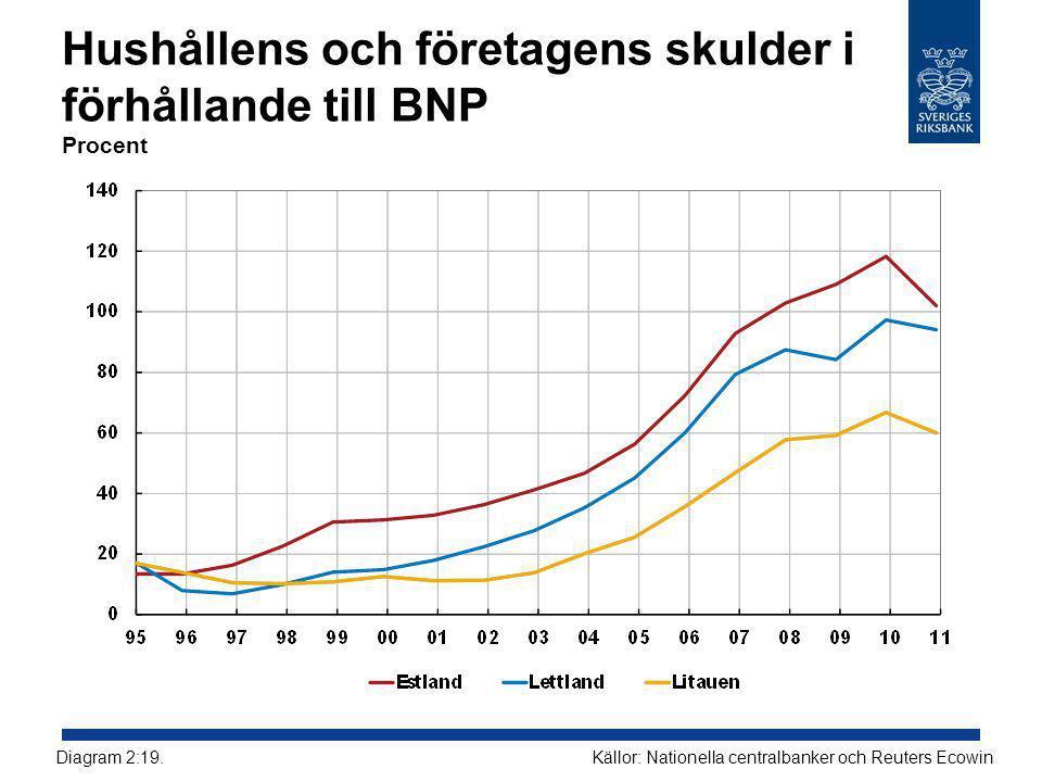 Hushållens och företagens skulder i förhållande till BNP Procent Källor: Nationella centralbanker och Reuters EcowinDiagram 2:19.
