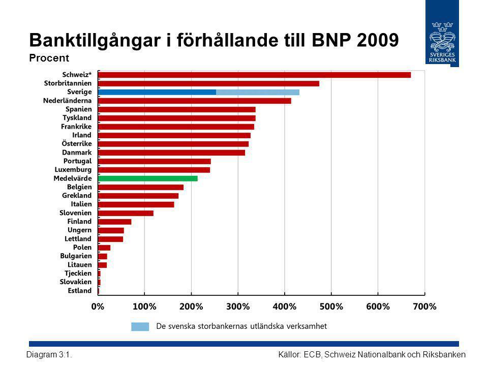 Banktillgångar i förhållande till BNP 2009 Procent Källor: ECB, Schweiz Nationalbank och RiksbankenDiagram 3:1.