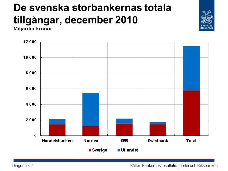 De svenska storbankernas totala tillgångar, december 2010 Miljarder kronor Källor: Bankernas resultatrapporter och RiksbankenDiagram 3:2.