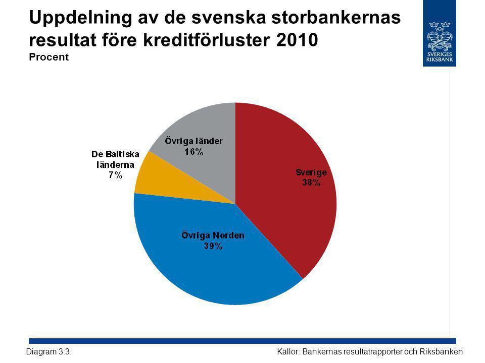 Uppdelning av de svenska storbankernas resultat före kreditförluster 2010 Procent Källor: Bankernas resultatrapporter och RiksbankenDiagram 3:3.