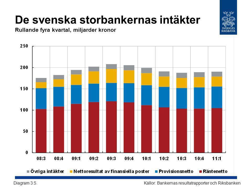 De svenska storbankernas intäkter Rullande fyra kvartal, miljarder kronor Källor: Bankernas resultatrapporter och RiksbankenDiagram 3:5.