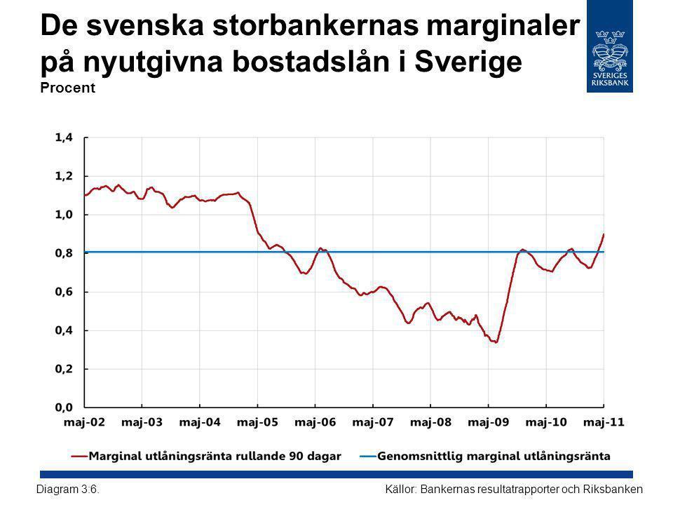 De svenska storbankernas marginaler på nyutgivna bostadslån i Sverige Procent Källor: Bankernas resultatrapporter och RiksbankenDiagram 3:6.