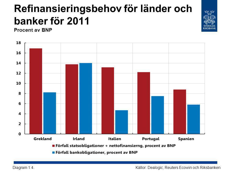 Refinansieringsbehov för länder och banker för 2011 Procent av BNP Källor: Dealogic, Reuters Ecowin och RiksbankenDiagram 1:4.