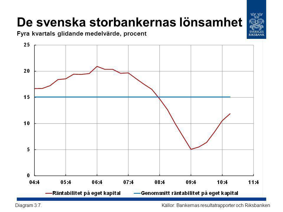 De svenska storbankernas lönsamhet Fyra kvartals glidande medelvärde, procent Källor: Bankernas resultatrapporter och RiksbankenDiagram 3:7.