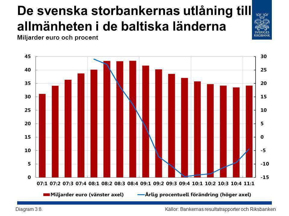 De svenska storbankernas utlåning till allmänheten i de baltiska länderna Miljarder euro och procent Källor: Bankernas resultatrapporter och RiksbankenDiagram 3:8.