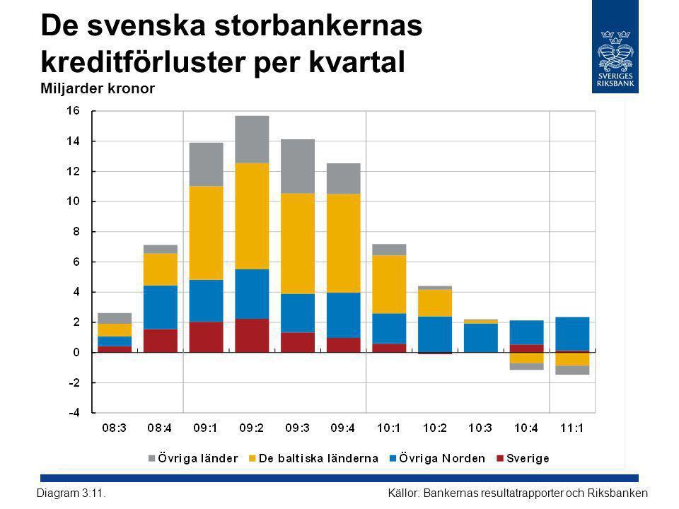 De svenska storbankernas kreditförluster per kvartal Miljarder kronor Källor: Bankernas resultatrapporter och RiksbankenDiagram 3:11.