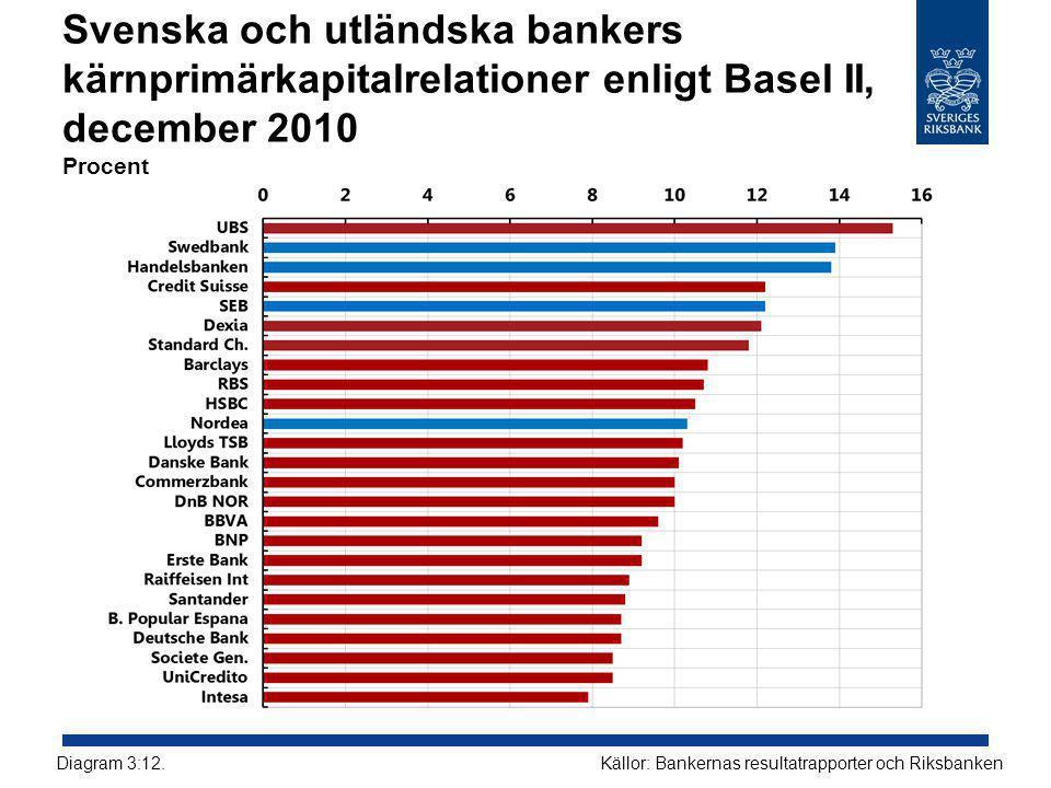Svenska och utländska bankers kärnprimärkapitalrelationer enligt Basel II, december 2010 Procent Källor: Bankernas resultatrapporter och RiksbankenDiagram 3:12.