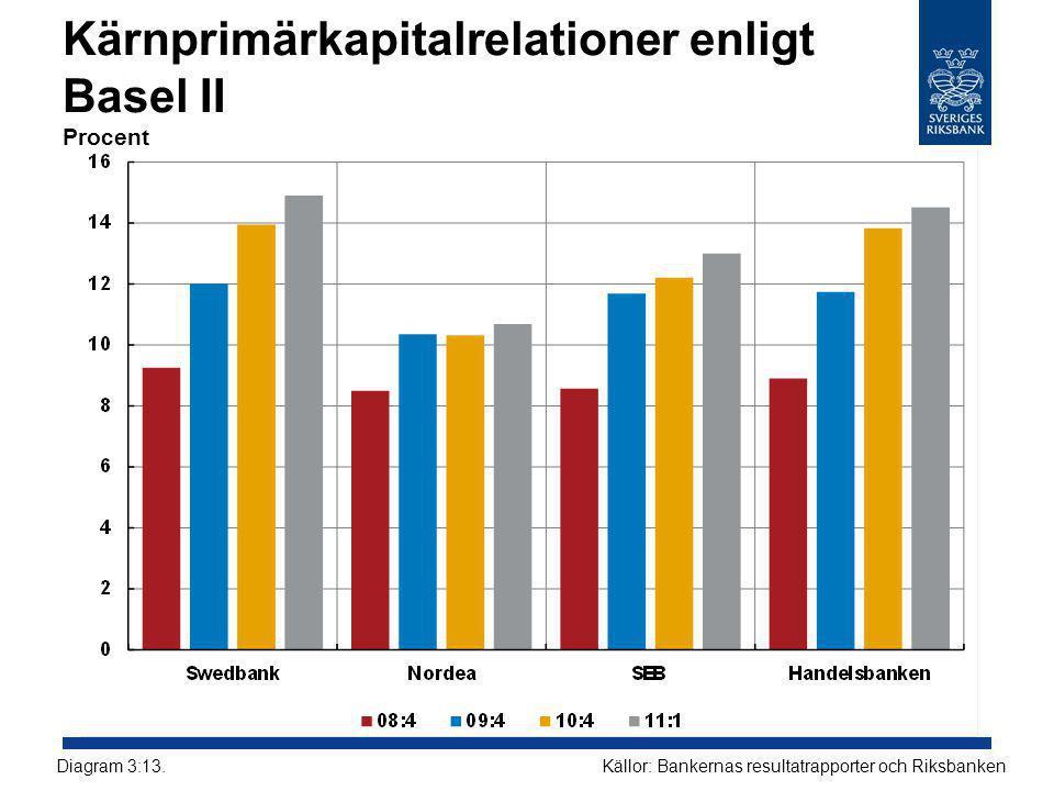 Kärnprimärkapitalrelationer enligt Basel II Procent Källor: Bankernas resultatrapporter och RiksbankenDiagram 3:13.