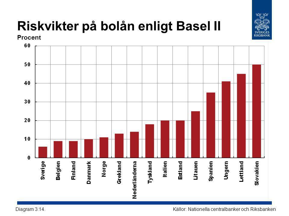 Riskvikter på bolån enligt Basel II Procent Källor: Nationella centralbanker och RiksbankenDiagram 3:14.