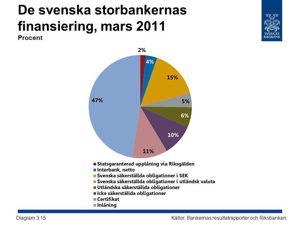 De svenska storbankernas finansiering, mars 2011 Procent Källor: Bankernas resultatrapporter och RiksbankenDiagram 3:15.