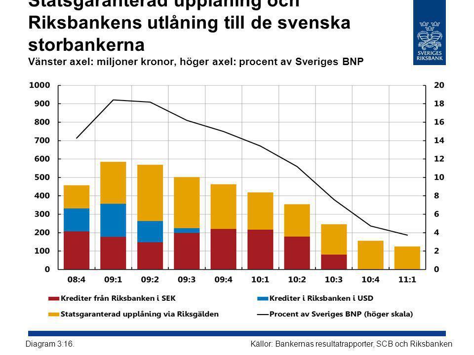 Statsgaranterad upplåning och Riksbankens utlåning till de svenska storbankerna Vänster axel: miljoner kronor, höger axel: procent av Sveriges BNP Källor: Bankernas resultatrapporter, SCB och RiksbankenDiagram 3:16.