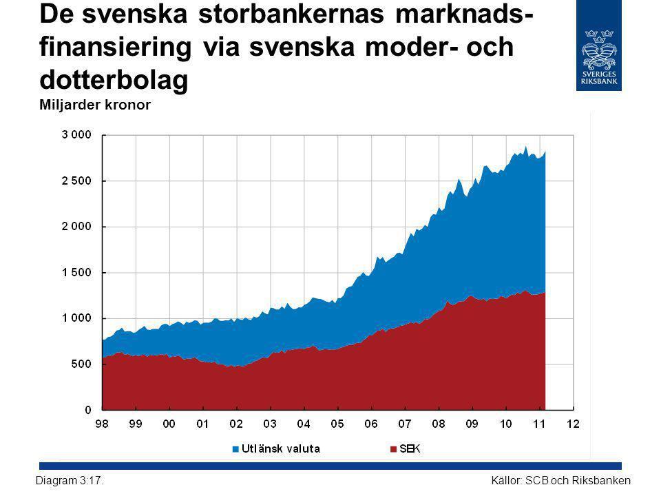 De svenska storbankernas marknads- finansiering via svenska moder- och dotterbolag Miljarder kronor Källor: SCB och RiksbankenDiagram 3:17.
