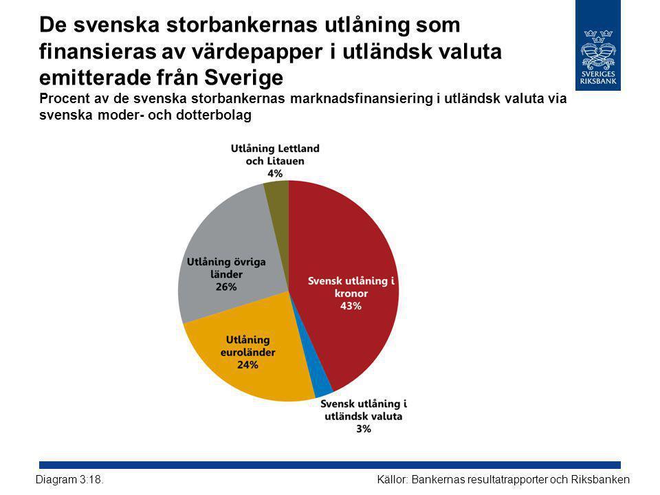 De svenska storbankernas utlåning som finansieras av värdepapper i utländsk valuta emitterade från Sverige Procent av de svenska storbankernas marknadsfinansiering i utländsk valuta via svenska moder- och dotterbolag Källor: Bankernas resultatrapporter och RiksbankenDiagram 3:18.
