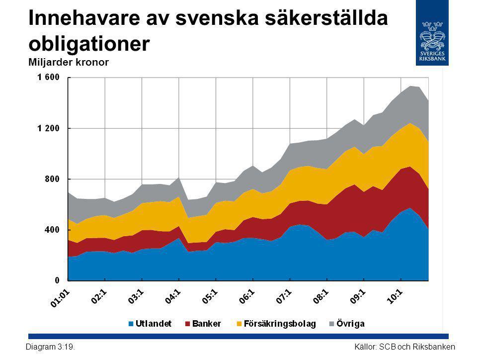 Innehavare av svenska säkerställda obligationer Miljarder kronor Källor: SCB och RiksbankenDiagram 3:19.