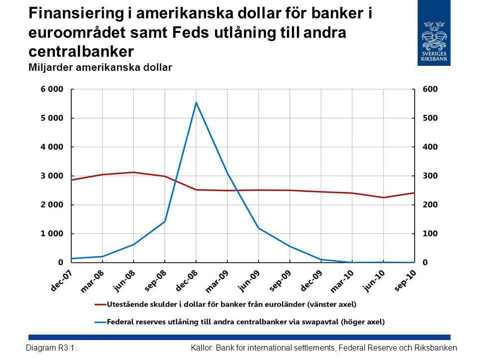 Finansiering i amerikanska dollar för banker i euroområdet samt Feds utlåning till andra centralbanker Miljarder amerikanska dollar Källor: Bank for international settlements, Federal Reserve och RiksbankenDiagram R3:1.