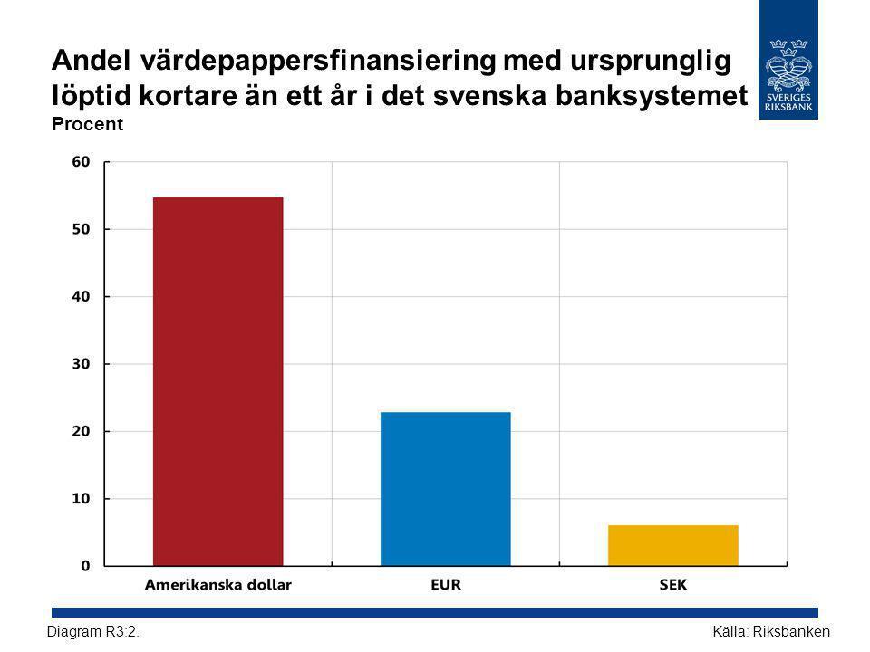 Andel värdepappersfinansiering med ursprunglig löptid kortare än ett år i det svenska banksystemet Procent Källa: RiksbankenDiagram R3:2.