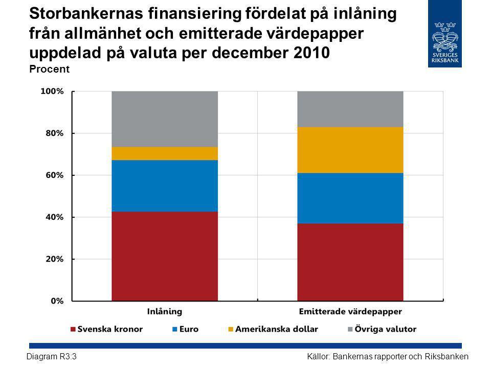 Storbankernas finansiering fördelat på inlåning från allmänhet och emitterade värdepapper uppdelad på valuta per december 2010 Procent Källor: Bankernas rapporter och RiksbankenDiagram R3:3