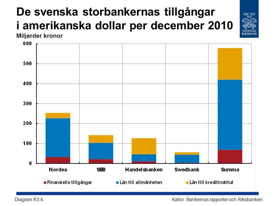 De svenska storbankernas tillgångar i amerikanska dollar per december 2010 Miljarder kronor Källor: Bankernas rapporter och RiksbankenDiagram R3:4.