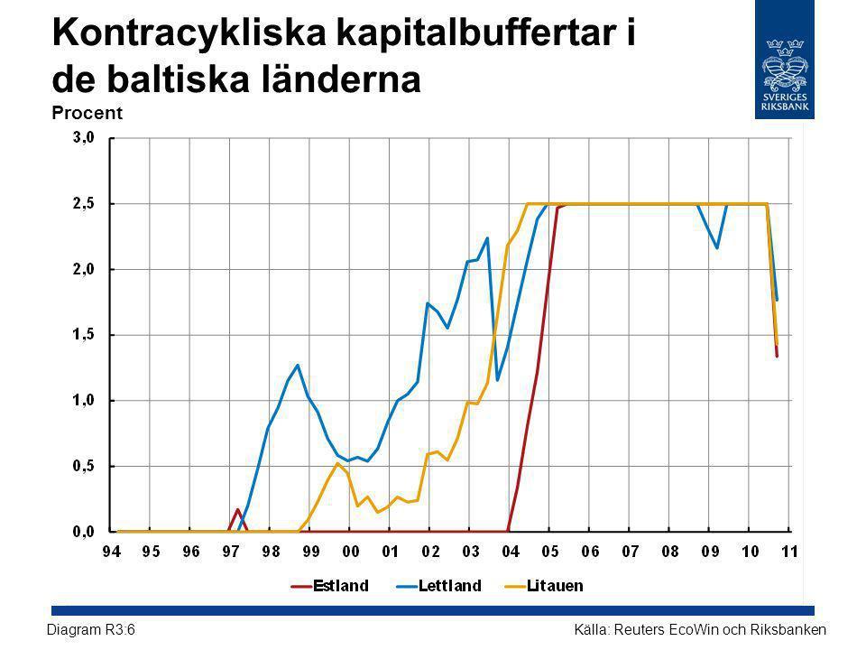 Kontracykliska kapitalbuffertar i de baltiska länderna Procent Källa: Reuters EcoWin och RiksbankenDiagram R3:6