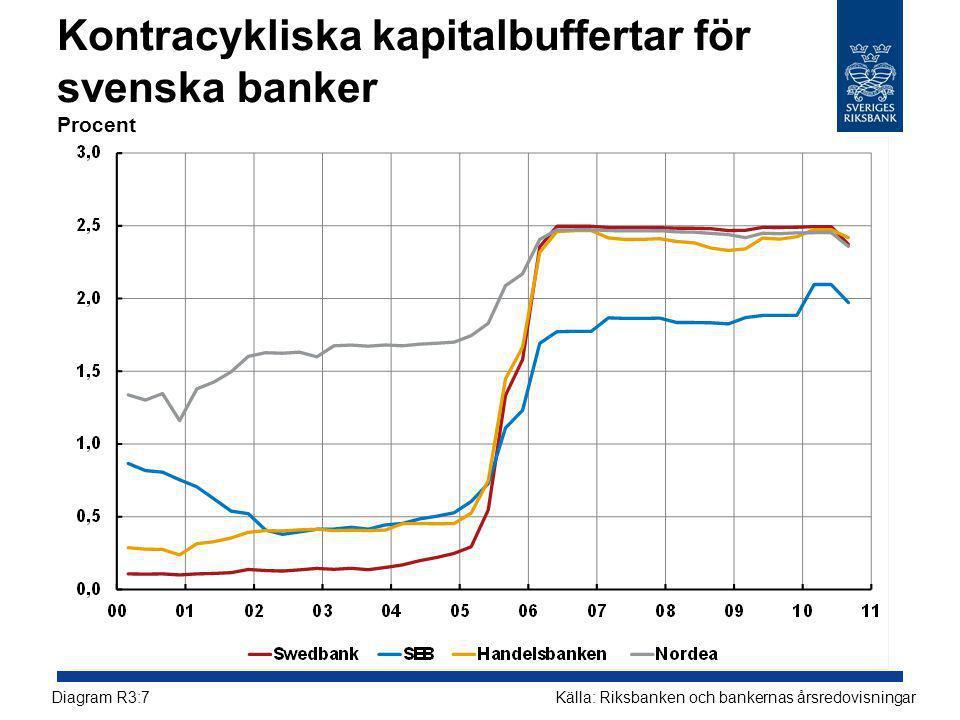 Kontracykliska kapitalbuffertar för svenska banker Procent Källa: Riksbanken och bankernas årsredovisningarDiagram R3:7