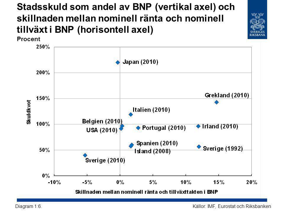 Stadsskuld som andel av BNP (vertikal axel) och skillnaden mellan nominell ränta och nominell tillväxt i BNP (horisontell axel) Procent Källor: IMF, Eurostat och RiksbankenDiagram 1:6.