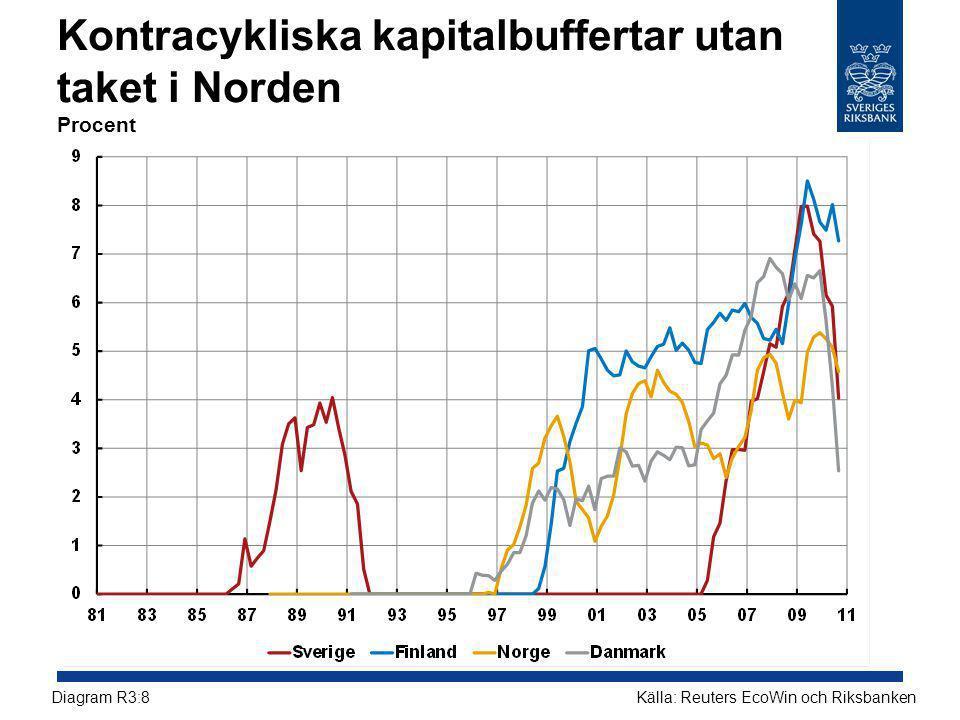 Kontracykliska kapitalbuffertar utan taket i Norden Procent Källa: Reuters EcoWin och RiksbankenDiagram R3:8
