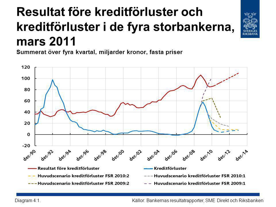 Resultat före kreditförluster och kreditförluster i de fyra storbankerna, mars 2011 Summerat över fyra kvartal, miljarder kronor, fasta priser Källor: Bankernas resultatrapporter, SME Direkt och RiksbankenDiagram 4:1.