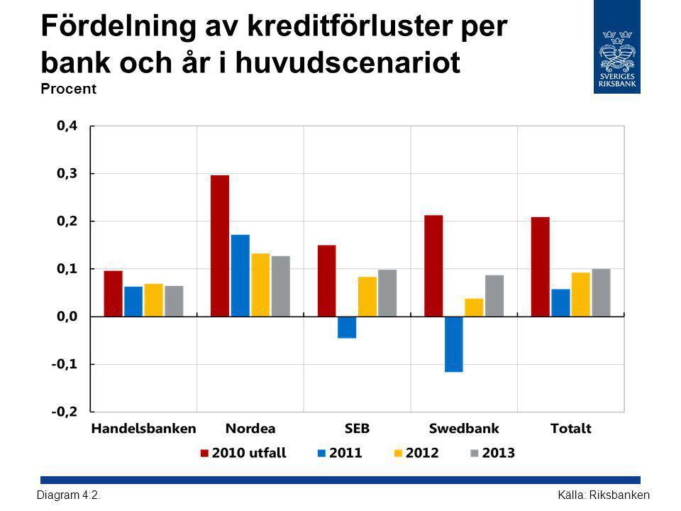 Fördelning av kreditförluster per bank och år i huvudscenariot Procent Källa: RiksbankenDiagram 4:2.