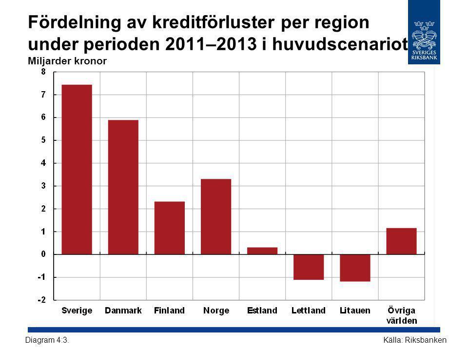 Fördelning av kreditförluster per region under perioden 2011–2013 i huvudscenariot Miljarder kronor Källa: RiksbankenDiagram 4:3.
