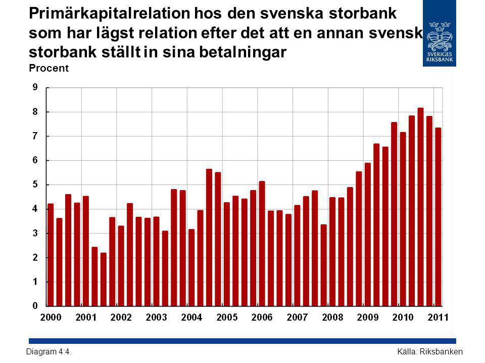 Primärkapitalrelation hos den svenska storbank som har lägst relation efter det att en annan svensk storbank ställt in sina betalningar Procent Källa: RiksbankenDiagram 4:4.