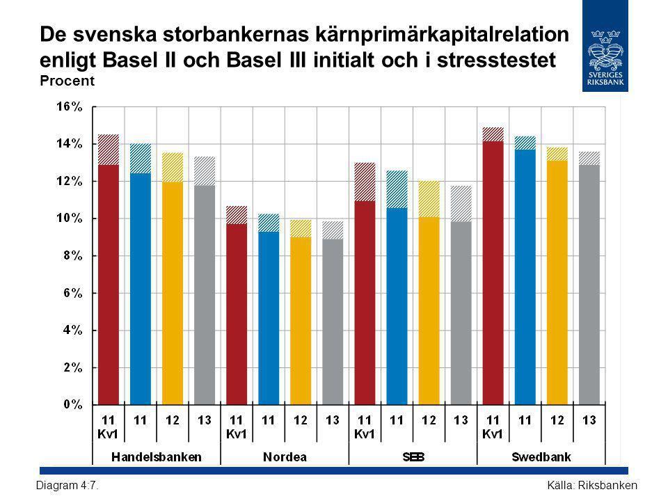 De svenska storbankernas kärnprimärkapitalrelation enligt Basel II och Basel III initialt och i stresstestet Procent Källa: RiksbankenDiagram 4:7.