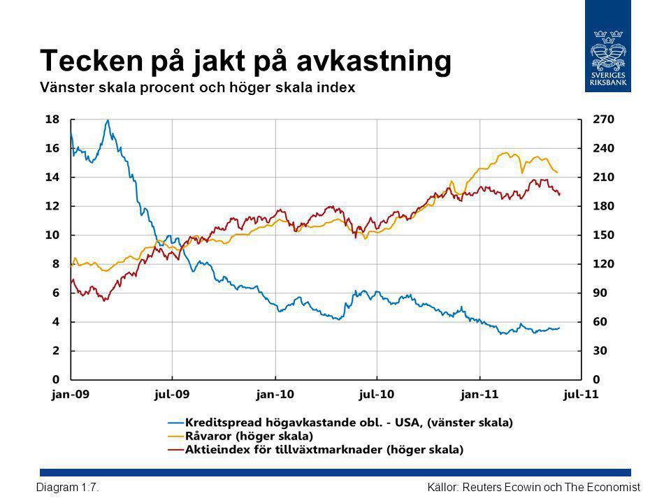 Tecken på jakt på avkastning Vänster skala procent och höger skala index Källor: Reuters Ecowin och The EconomistDiagram 1:7.